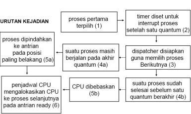 proses robin